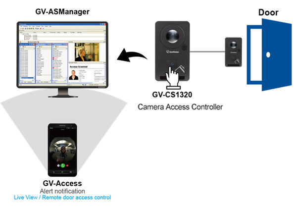 GeoVision IP Camera Access Control system